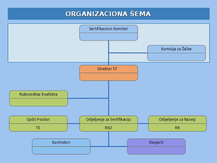 Organizaciona Sema